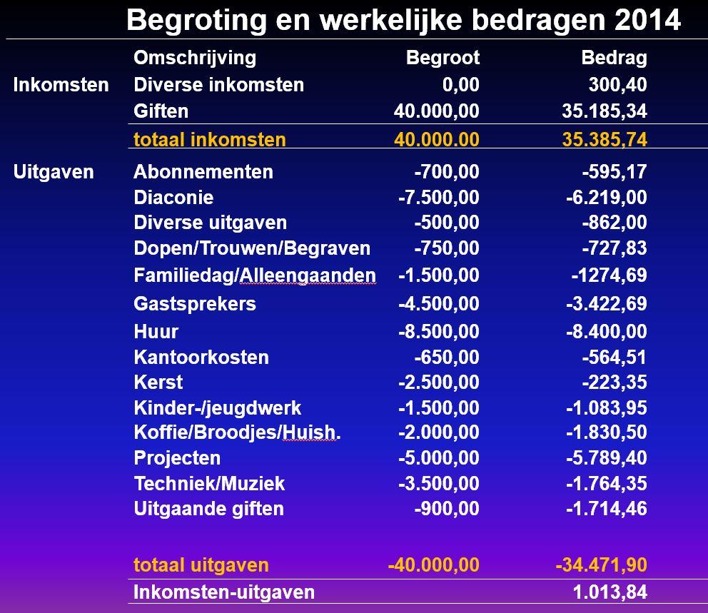 Financien2014WerkelijkeBedragen